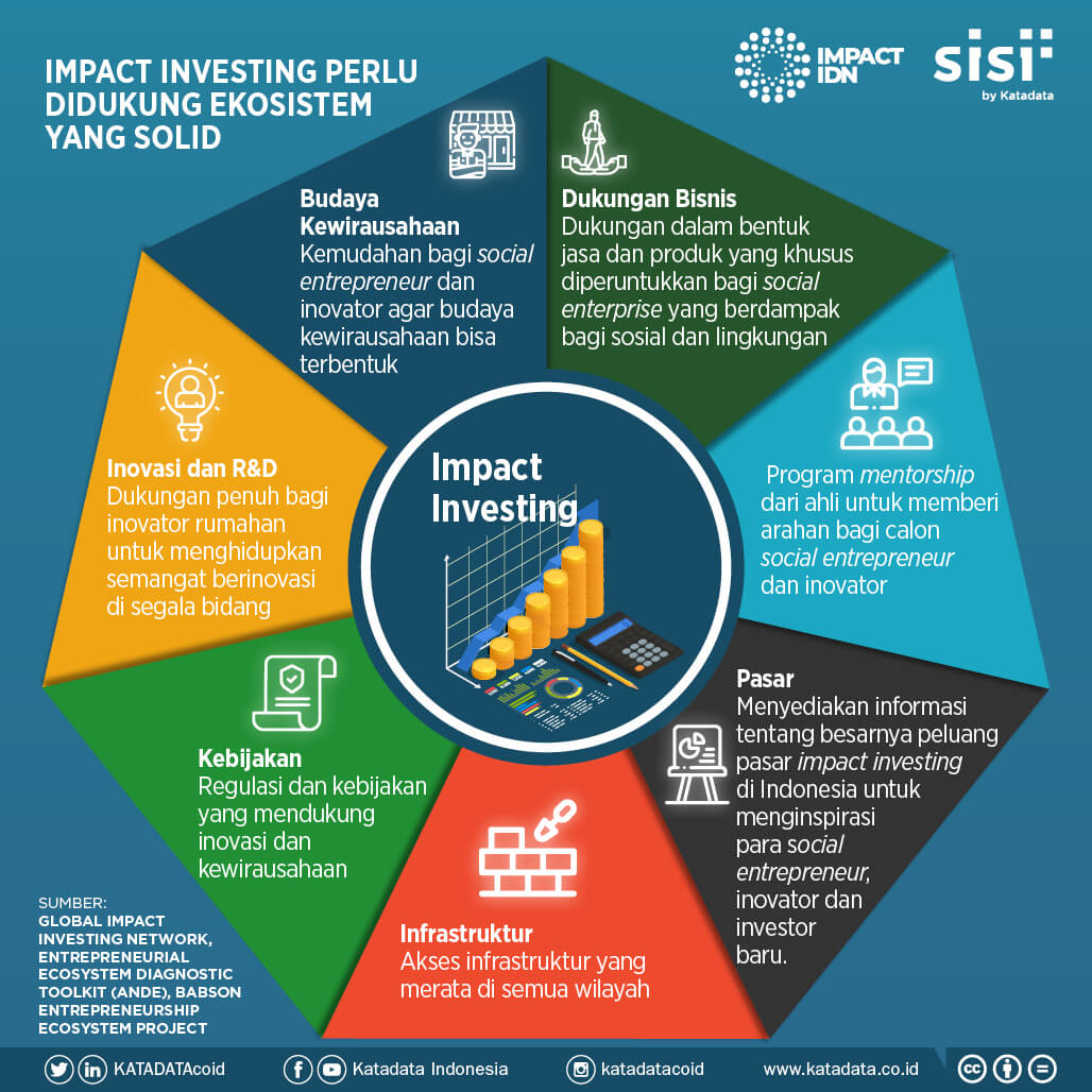 Read more about the article Ekosistem impact investing