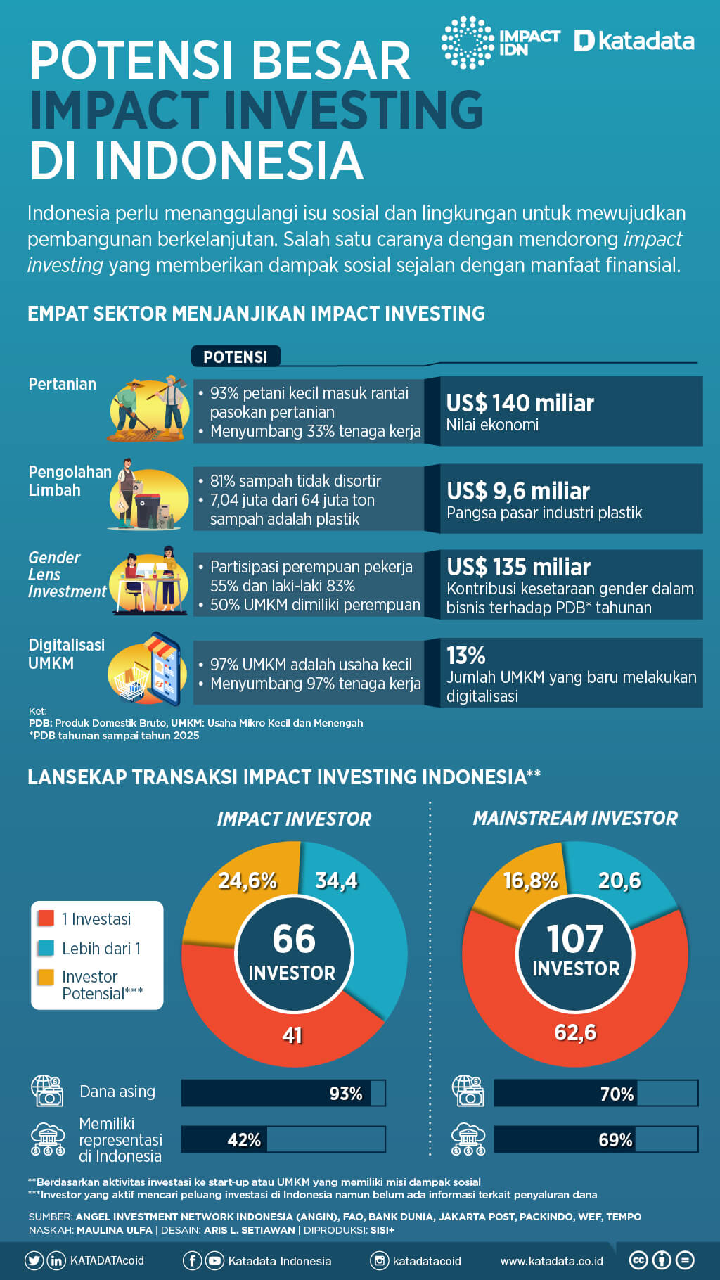 Read more about the article Potensi besar impact investing di Indonesia